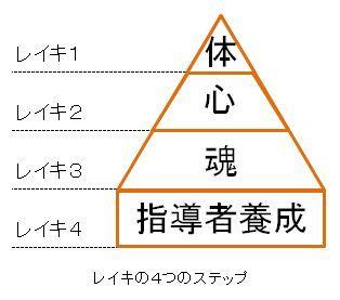レイキの4段階
